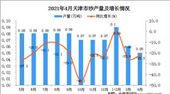 2021年4月天津市纱数据统计分析