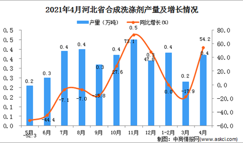 2021年4月河北省合成洗涤剂产量数据统计分析