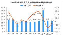 2021年4月河北省农用氮磷钾化肥产量数据统计分析