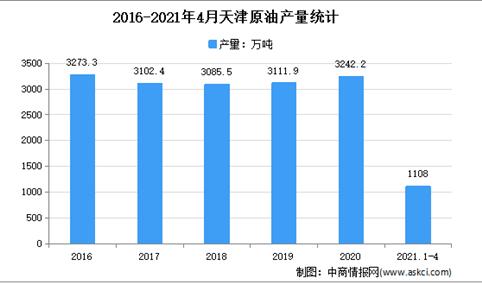 2021年天津原油市场分析:4月累计产量超1000万吨