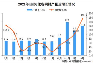 2021年4月河北省铜材产量数据统计分析