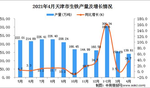 2021年4月天津市生铁产量数据统计分析