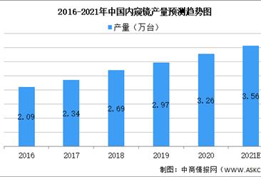 2021年医用内镜诊疗市场现状及竞争格局预测分析(图)
