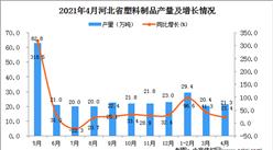 2021年4月河北省塑料制品产量数据统计分析