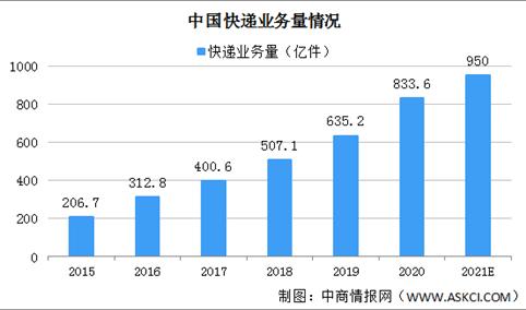 2021年中国快递行业市场现状分析:业务量将超950亿件