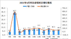 2021年4月河北省铝材产量数据统计分析