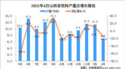 2021年4月山西省飲料產量數據統計分析