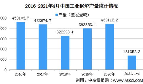 2021年中国工业锅炉行业区域分布现状分析:主要集中河南浙江(图)