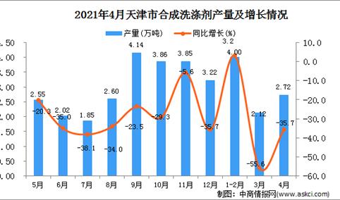 2021年4月天津市合成洗涤剂产量数据统计分析