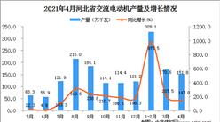 2021年4月河北省交流电动机产量数据统计分析