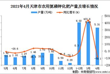 2021年4月天津市农用氮磷钾化肥数据统计分析