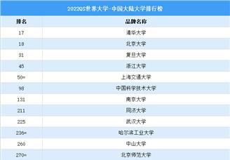 2022QS世界大学之中国大学大学排行榜(图)