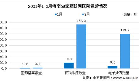 2021年海南省58家互联网医院运营情况大数据分析(图)