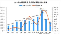 2021年4月河北省發動機產量數據統計分析