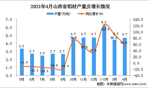 2021年4月山西省铝材产量数据统计分析