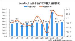 2021年4月山西省鐵礦石產量數據統計分析