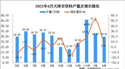 2021年4月天津市飲料數據統計分析