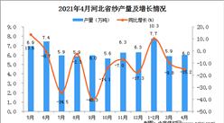 2021年4月河北省纱产量数据统计分析