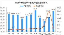 2021年4月天津市水泥产量数据统计分析