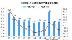 2021年4月天津市铝材产量数据统计分析