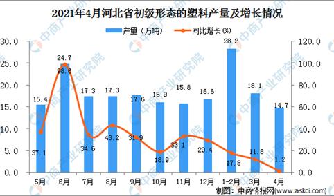 2021年4月河北省初级形态的塑料产量数据统计分析