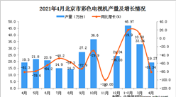 2021年4月北京市彩色电视机数据统计分析