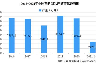 2021年中國塑料制品行業區域分布現狀分析:浙江廣東產量突出(圖)