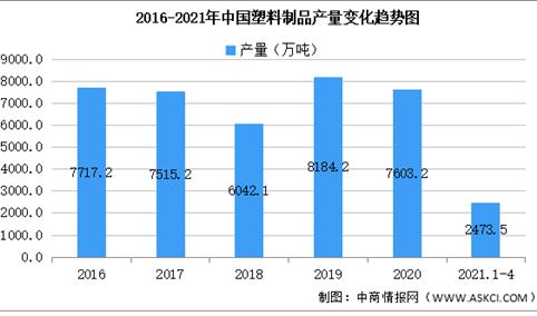 2021年中国塑料制品行业区域分布现状分析:浙江广东产量突出(图)