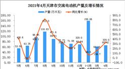 2021年4月天津市交流电动机产量数据统计分析
