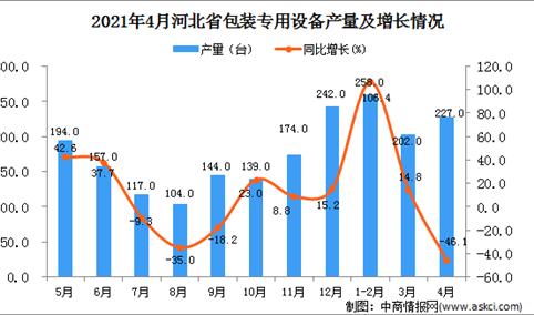 2021年4月河北省包装专用设备产量数据统计分析