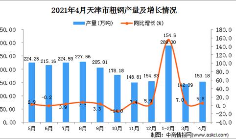 2021年4月天津市粗钢产量数据统计分析