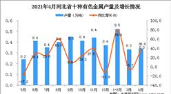 2021年4月河北省十种有色金属产量数据统计分析