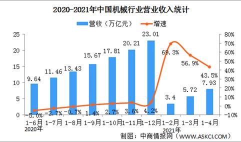 2021年1-4月中国机械行业运行情况:营收同比增长43.5%(图)