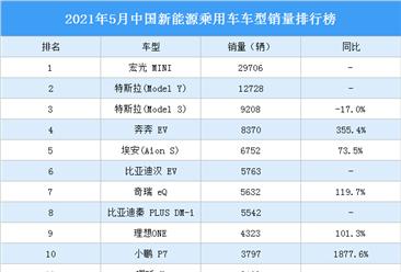 2021年5月中国新能源乘用车车型销量排行榜