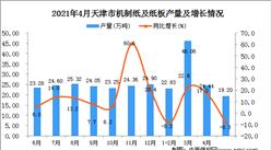 2021年4月天津市機制紙及紙板數據統計分析
