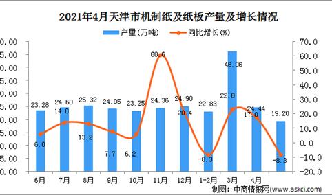 2021年4月天津市机制纸及纸板数据统计分析