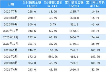2021年5月招商蛇口销售简报:销售额同比增长38%(附图表)