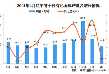 2021年4月辽宁省十种有色金属产量数据统计分析