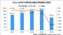 2020年民航行业发展统计公报:旅客运输量同比下降36.7%(全附文)