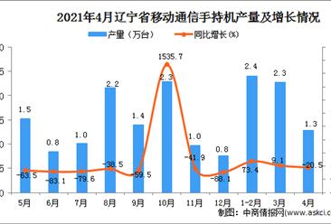 2021年4月辽宁省移动通信手持机产量数据统计分析