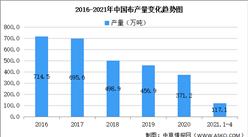 2021年中国布行业区域分布现状分析:福建产量占比21%(图)