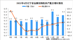 2021年4月辽宁省金属切削机床产量数据统计分析