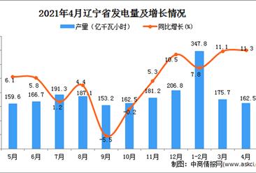 2021年4月辽宁省发电量数据统计分析