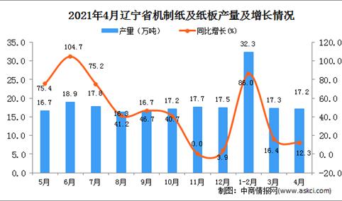 2021年4月辽宁省机制纸及纸板产量数据统计分析