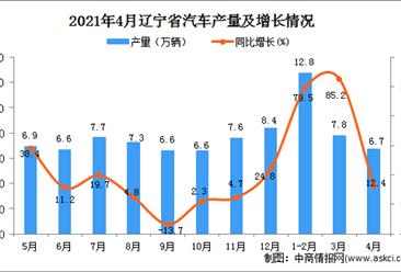 2021年4月辽宁省汽车产量数据统计分析
