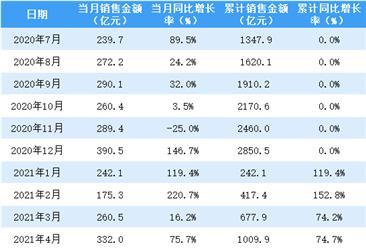 2021年5月华润置地销售简报:销售额同比增长18.2%(附图表)