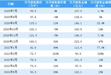 2021年5月富力地产销售简报:销售额同比增长26%(附图表)