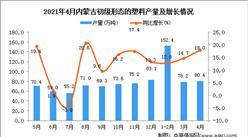 2021年4月內蒙古初級形態的塑料產量數據統計分析