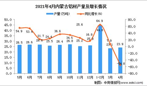 2021年4月内蒙古铝材产量数据统计分析
