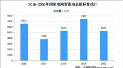 2021年中國電網智能化行業市場現狀寄發展趨勢分析
